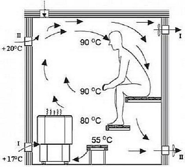 Вентиляция для бани своими руками