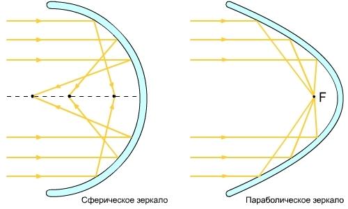 Дешевые параболические зеркала из майлара своими руками