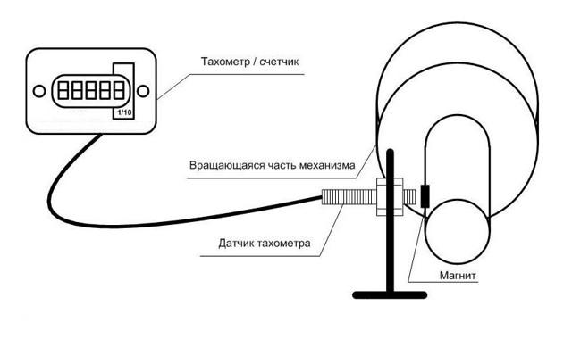 Стробоскопический тахометр своими руками