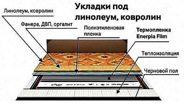 Устанавливаем инфракрасный теплый пол под ламинат или линолеум своими руками