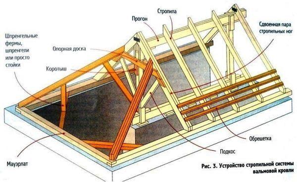 Крыша в четыре ската своими руками