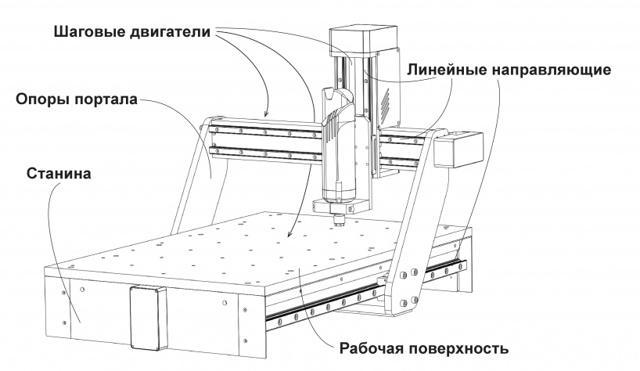 ЧПУ  фрезерный станок своими руками