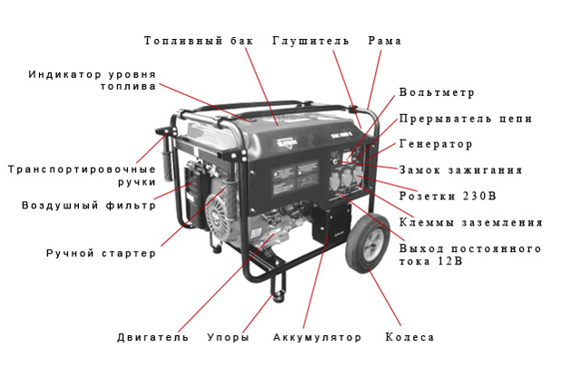 Генератор-фонарь из бензопилы своими руками