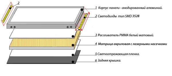 Делаем светодиодную панель своими руками