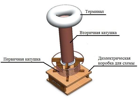 Как сделать миниатюрную катушку Тесла своими руками