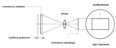 Делаем объектив tilt-shift своими руками