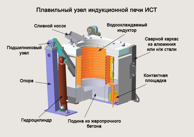 Миниатюрная электрическая плавильная печь - тигель своими руками
