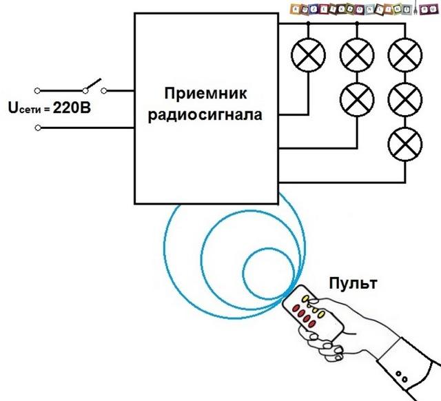 Как сделать дистанционное управление светом своими руками