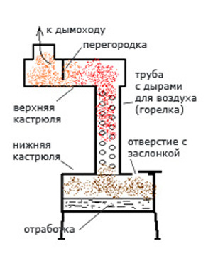 Печь на отработанном масле своими руками