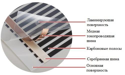 Делаем электрические теплые полы своими руками