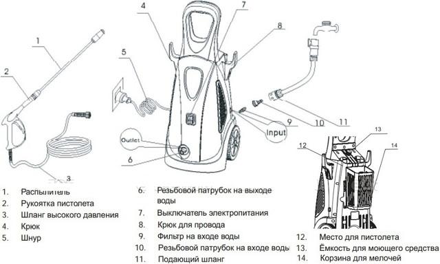 Мини – мойка для автомобиля своими руками