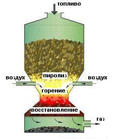 Газогенератор своими руками