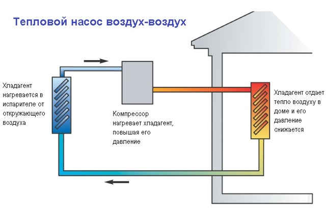 Тепловой насос для отопления своими руками