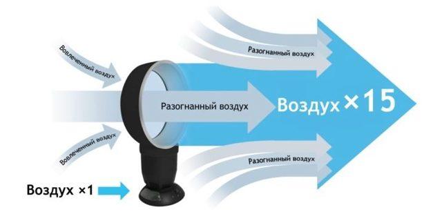 Безлопастной вентилятор своими руками