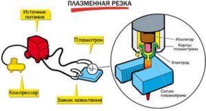 Мини аппарат для плазменной сварки и резки своими руками