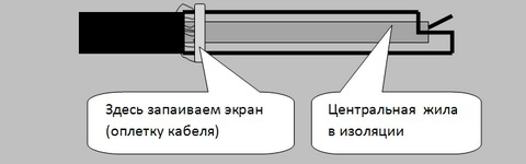 Антенна Харченко для 3g модема своими руками. Варианты уличного исполнения